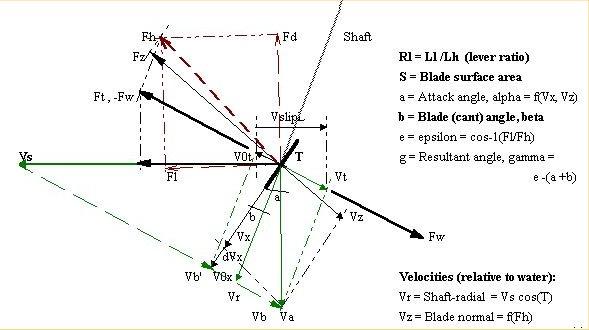 Vectors(2)